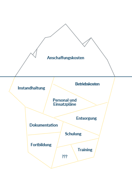 Eisbergdarstellung Life Cycle Cost Management