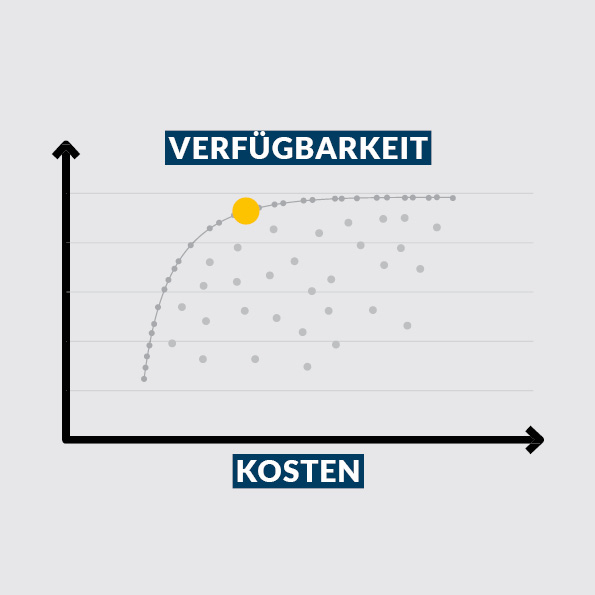 Life Cycle Cost Management (LCCM) Kosten und Verügbarkeit