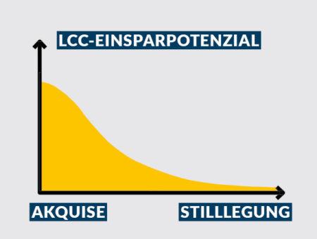 Einsparmöglichkeiten mit LCM