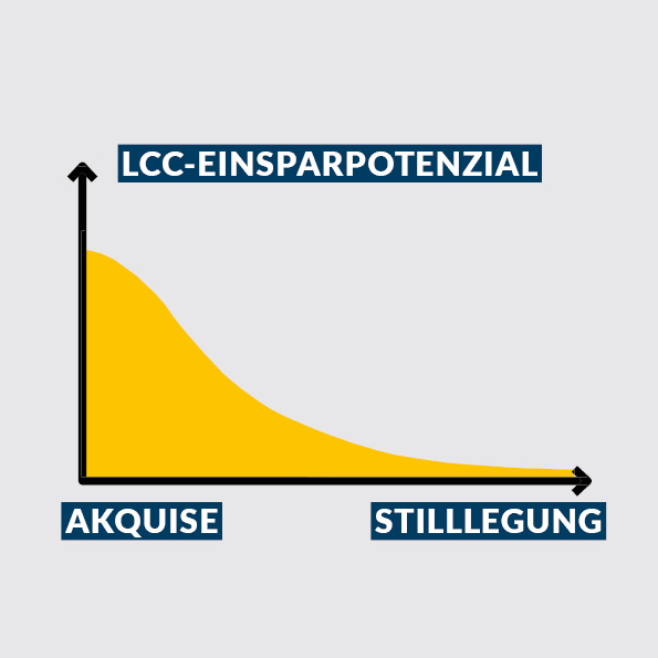 Einsparpotential durch Life Cycle Management