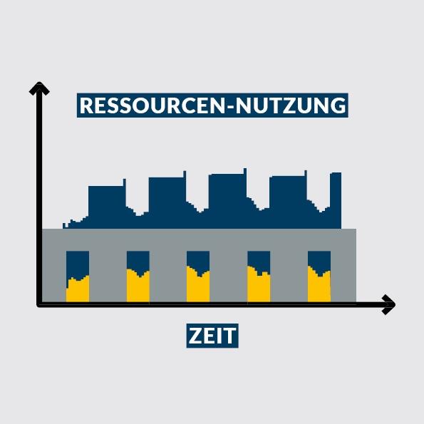 Life Cycle Cost Management (LCCM) Ressourcen-Nutzung - Zeit